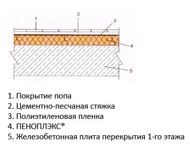 Строительные материалы - утепление!.